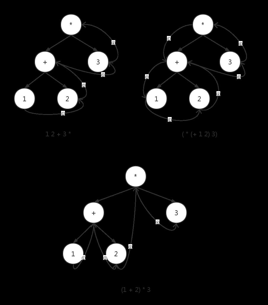 表达式语法树比较