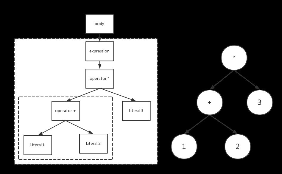 javascript语法树